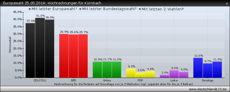 Europawahl 25.05.2014: Hochrechnungen für Kürnbach