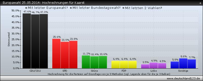 Europawahl 25.05.2014: Hochrechnungen für Kaarst