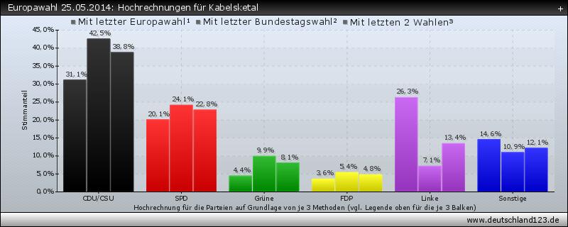 Europawahl 25.05.2014: Hochrechnungen für Kabelsketal