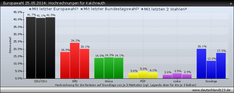 Europawahl 25.05.2014: Hochrechnungen für Kalchreuth