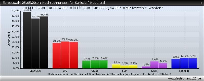 Europawahl 25.05.2014: Hochrechnungen für Karlsdorf-Neuthard