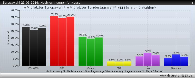 Europawahl 25.05.2014: Hochrechnungen für Kassel