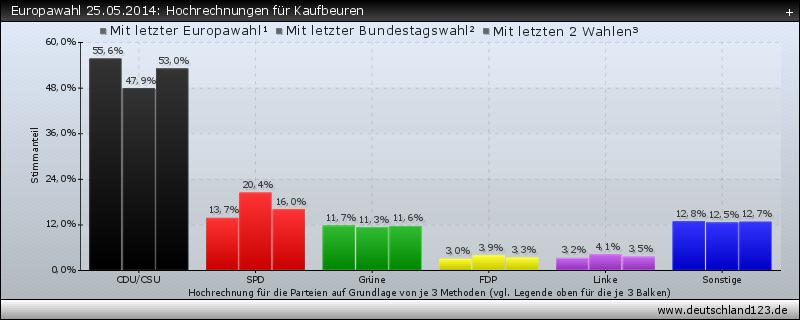 Europawahl 25.05.2014: Hochrechnungen für Kaufbeuren