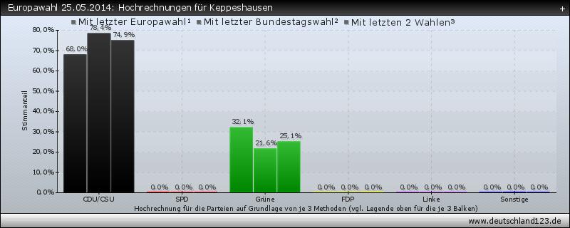 Europawahl 25.05.2014: Hochrechnungen für Keppeshausen