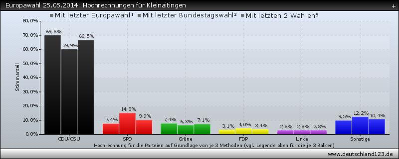 Europawahl 25.05.2014: Hochrechnungen für Kleinaitingen