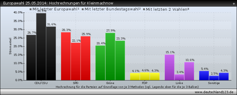 Europawahl 25.05.2014: Hochrechnungen für Kleinmachnow