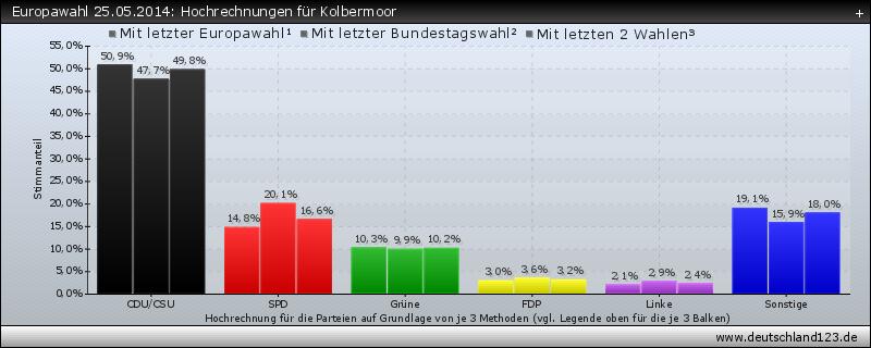 Europawahl 25.05.2014: Hochrechnungen für Kolbermoor