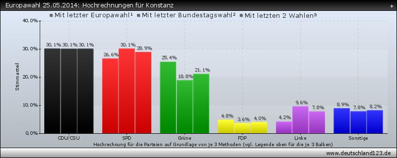 Europawahl 25.05.2014: Hochrechnungen für Konstanz