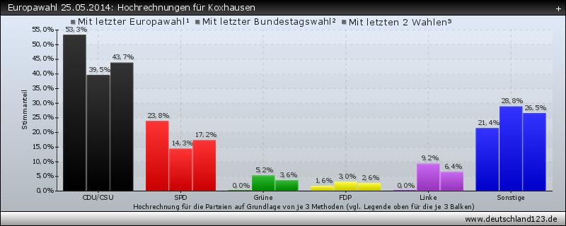 Europawahl 25.05.2014: Hochrechnungen für Koxhausen