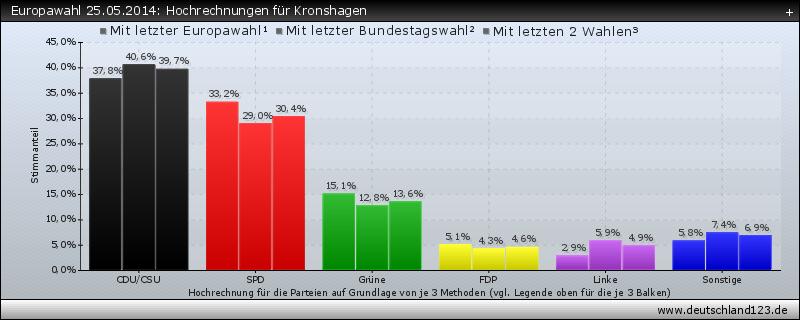 Europawahl 25.05.2014: Hochrechnungen für Kronshagen