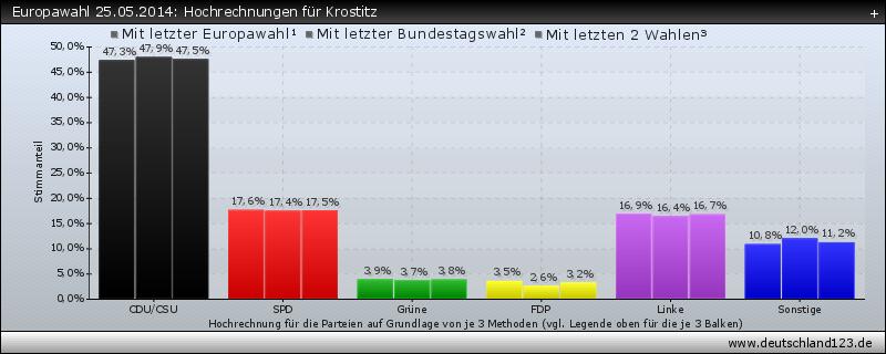 Europawahl 25.05.2014: Hochrechnungen für Krostitz
