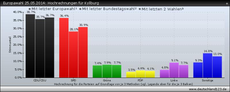 Europawahl 25.05.2014: Hochrechnungen für Kyllburg