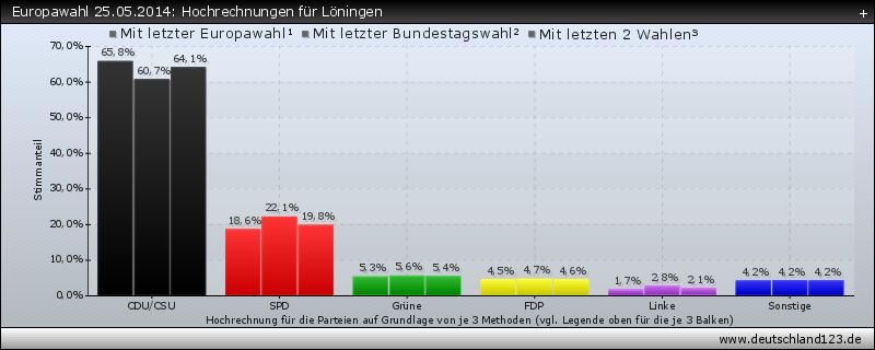Europawahl 25.05.2014: Hochrechnungen für Löningen