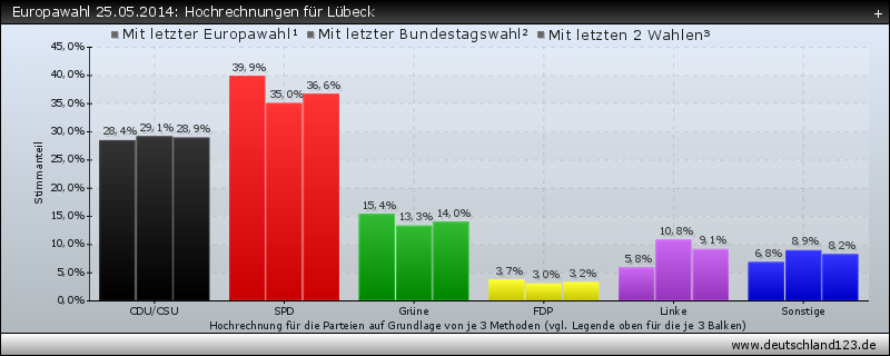 Europawahl 25.05.2014: Hochrechnungen für Lübeck