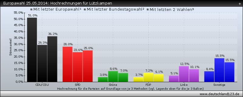 Europawahl 25.05.2014: Hochrechnungen für Lützkampen