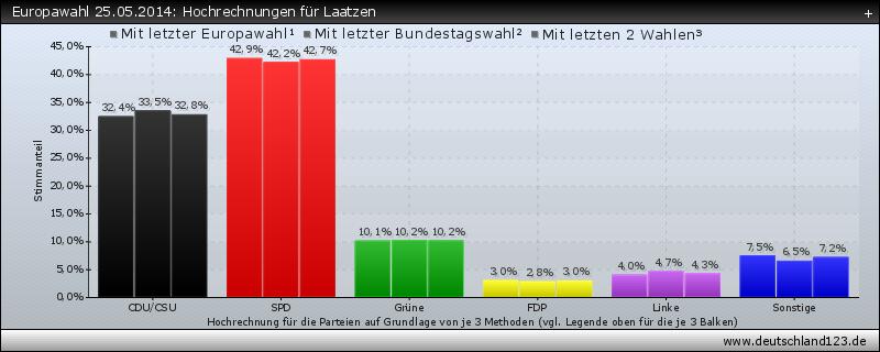 Europawahl 25.05.2014: Hochrechnungen für Laatzen