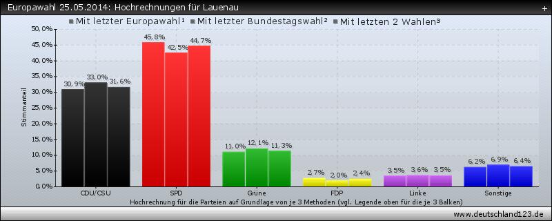 Europawahl 25.05.2014: Hochrechnungen für Lauenau