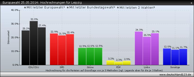 Europawahl 25.05.2014: Hochrechnungen für Leipzig