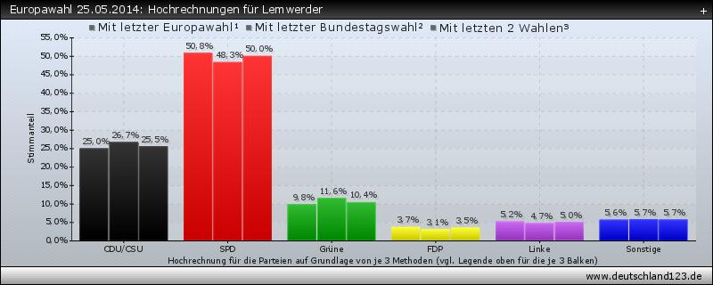 Europawahl 25.05.2014: Hochrechnungen für Lemwerder