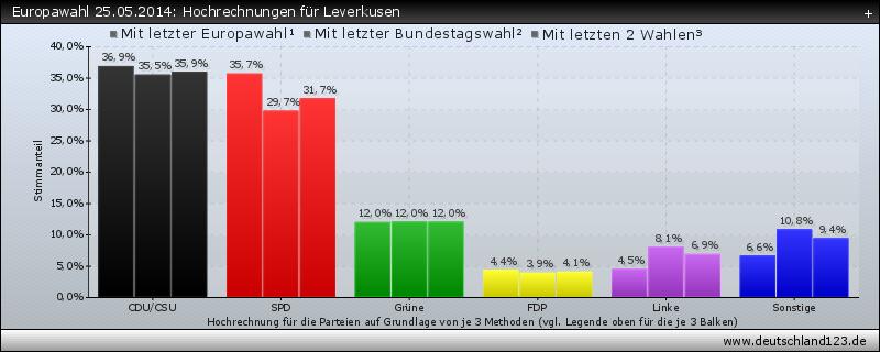 Europawahl 25.05.2014: Hochrechnungen für Leverkusen