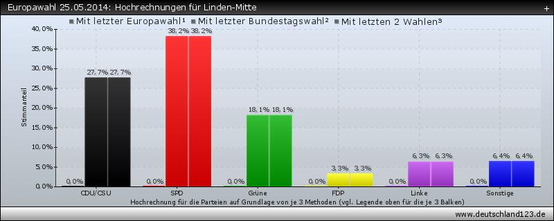 Europawahl 25.05.2014: Hochrechnungen für Linden-Mitte