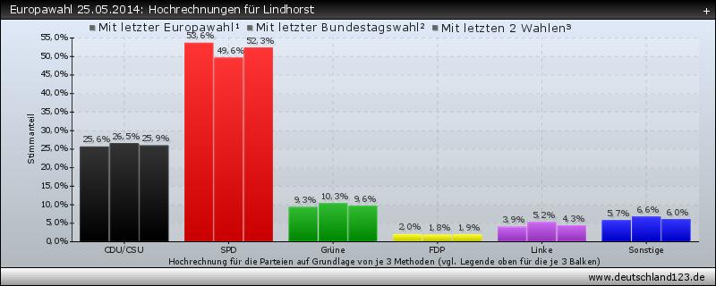 Europawahl 25.05.2014: Hochrechnungen für Lindhorst