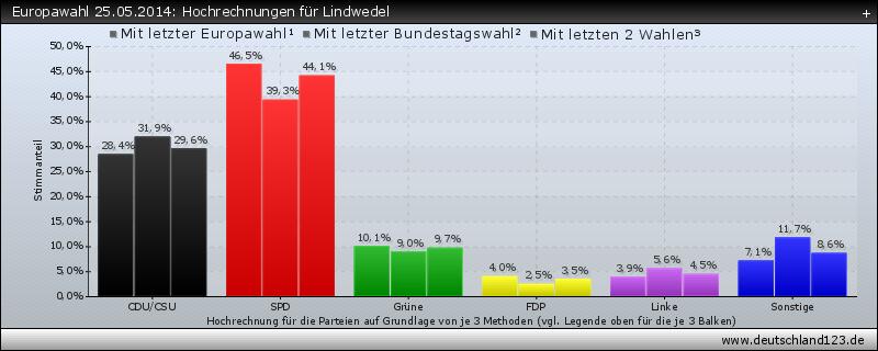 Europawahl 25.05.2014: Hochrechnungen für Lindwedel