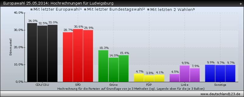 Europawahl 25.05.2014: Hochrechnungen für Ludwigsburg