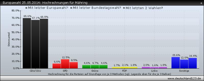 Europawahl 25.05.2014: Hochrechnungen für Mähring