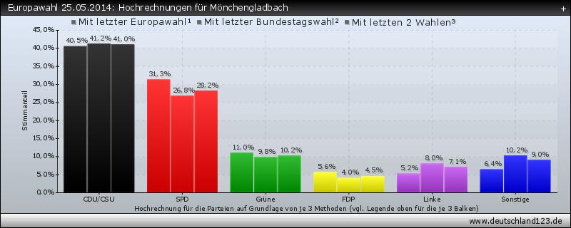 Europawahl 25.05.2014: Hochrechnungen für Mönchengladbach
