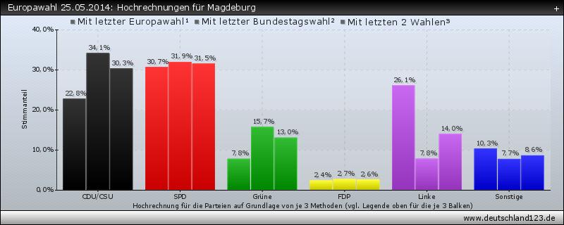 Europawahl 25.05.2014: Hochrechnungen für Magdeburg