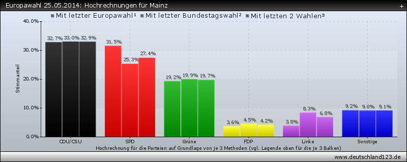 Europawahl 25.05.2014: Hochrechnungen für Mainz