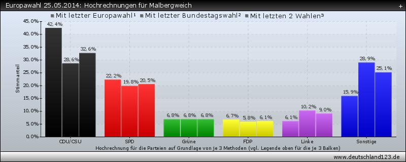 Europawahl 25.05.2014: Hochrechnungen für Malbergweich
