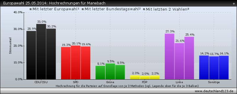 Hochrechnungen Europawahl Deutschland