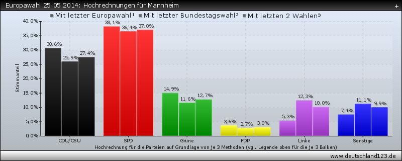Europawahl 25.05.2014: Hochrechnungen für Mannheim