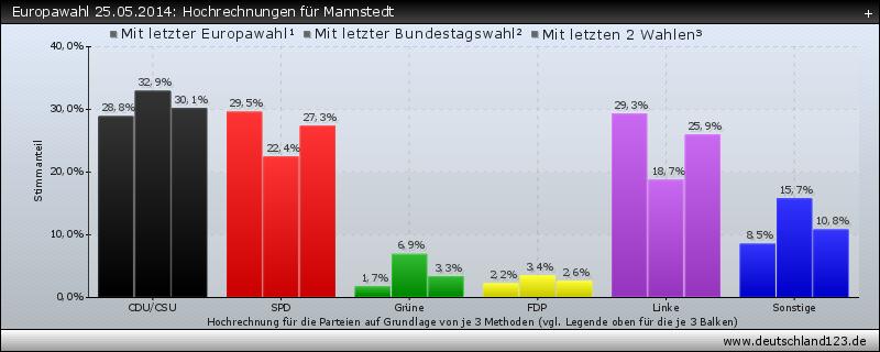 Europawahl 25.05.2014: Hochrechnungen für Mannstedt