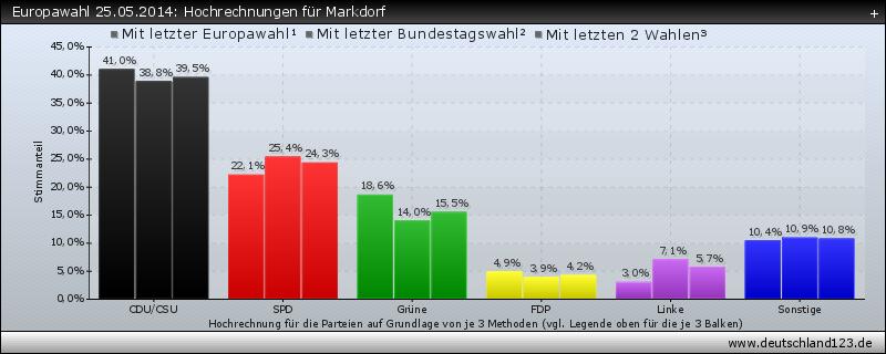 Europawahl 25.05.2014: Hochrechnungen für Markdorf