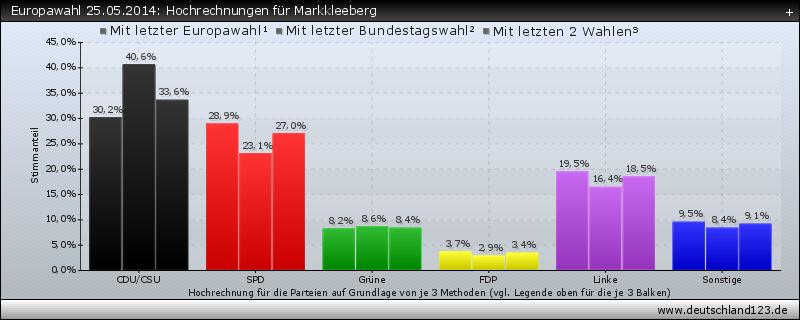 Europawahl 25.05.2014: Hochrechnungen für Markkleeberg
