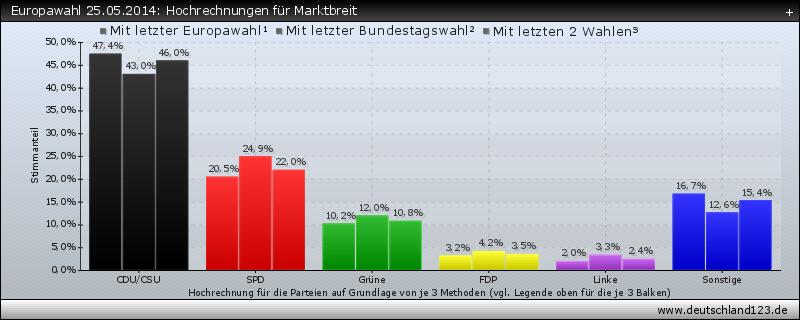 Europawahl 25.05.2014: Hochrechnungen für Marktbreit