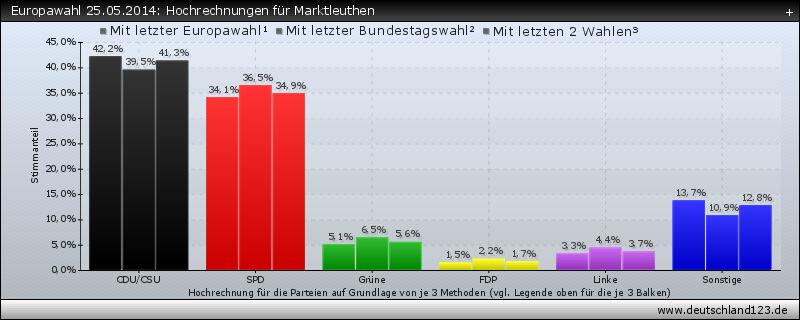 Europawahl 25.05.2014: Hochrechnungen für Marktleuthen