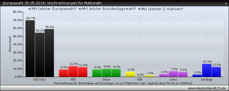 Europawahl 25.05.2014: Hochrechnungen für Matzerath