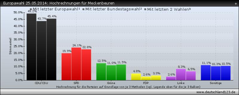 Europawahl 25.05.2014: Hochrechnungen für Meckenbeuren