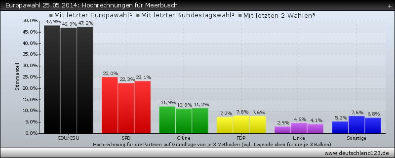 Europawahl 25.05.2014: Hochrechnungen für Meerbusch