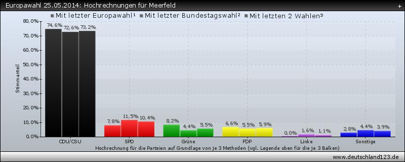 Europawahl 25.05.2014: Hochrechnungen für Meerfeld