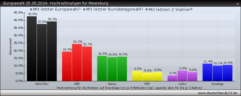 Europawahl 25.05.2014: Hochrechnungen für Meersburg