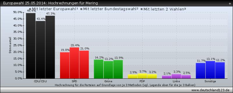 Europawahl 25.05.2014: Hochrechnungen für Mering