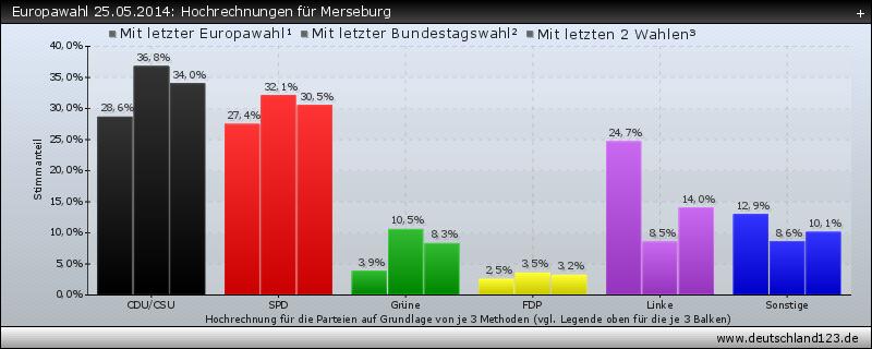 Europawahl 25.05.2014: Hochrechnungen für Merseburg