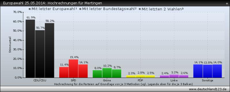 Europawahl 25.05.2014: Hochrechnungen für Mertingen