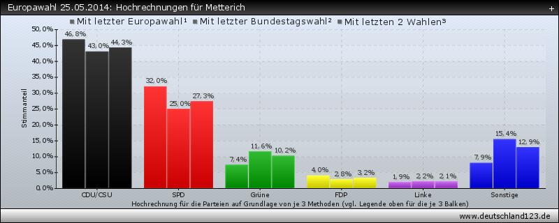 Europawahl 25.05.2014: Hochrechnungen für Metterich