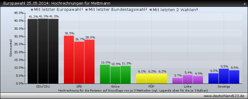 Europawahl 25.05.2014: Hochrechnungen für Mettmann